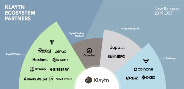 Klaytn's Fastest-Growing Blockchain Ecosystem: Numerous Global Exchanges, Wallets, and DApp Listing Sites Join Kakao's Klaytn