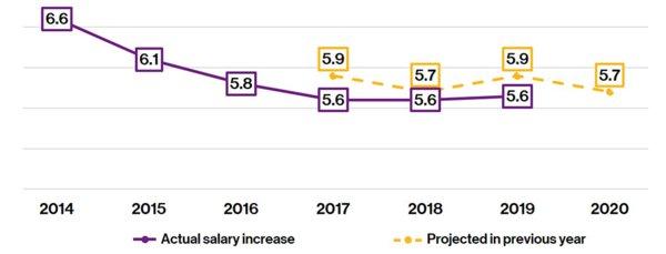 韦莱韬悦调研:2020亚太地区及中国薪酬预期涨幅分别为5.7%及6.5%
