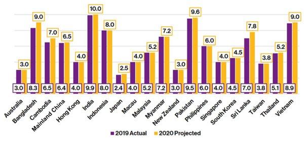 资料韦莱韬悦 薪資预算规划调研第 3 季度报告 – 亚太地区。 包括绩效和晋升調薪,以及工资冻结(0%调整),中位数。