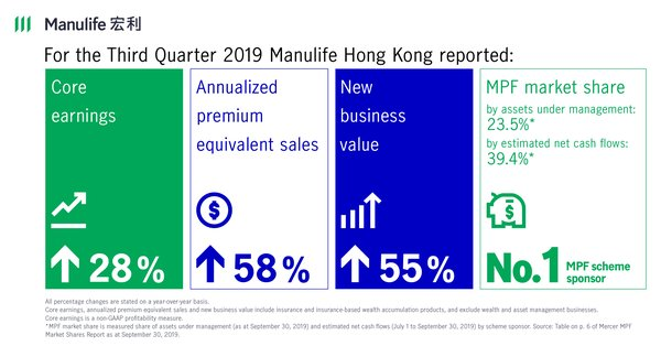 Manulife Hong Kong reports record results for the third quarter of 2019