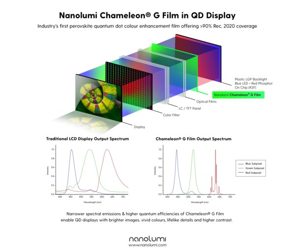 Nanolumi Introduces Industry's First Perovskite Quantum Dot (PeQD) Colour Enhancement Film for QD Displays with High Brightness and Over 90% Rec. 2020 Colour Spectrum Coverage