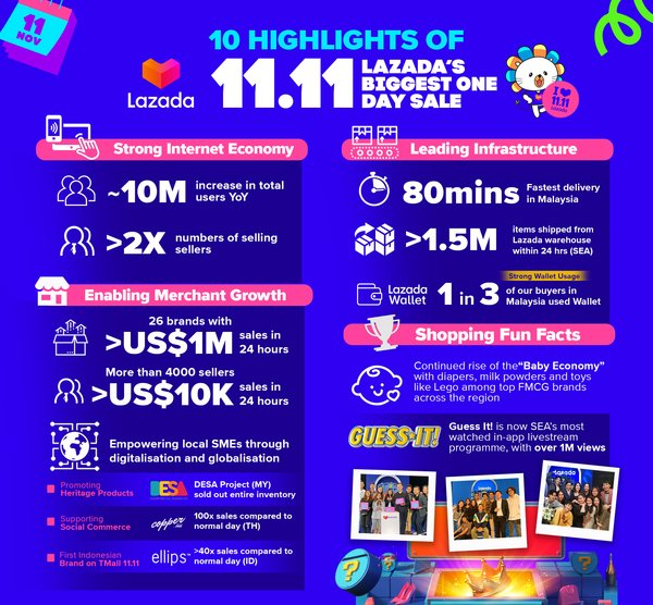 Lazada's Record-Breaking 11.11 Performance Reflects the Region's Vibrant Internet Economy