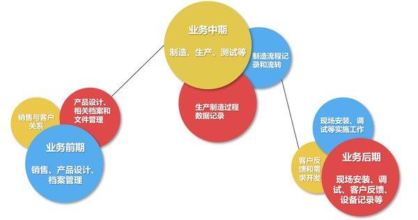 销售易携手沈鼓集团:大型装备制造业的服务数字化转型之道