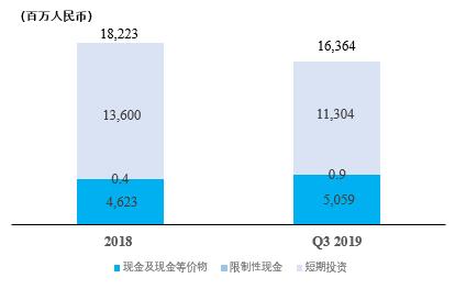 中通快递发布2019年第三季度成绩
