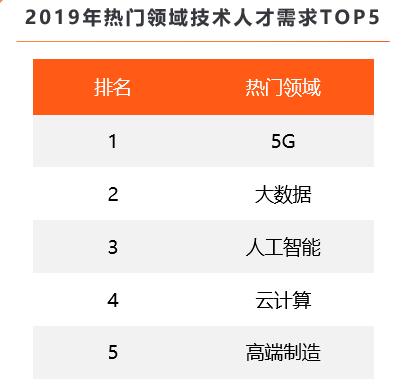 猎聘:5G领域人才平均月薪2.19万元 深圳、北京5G人才需求最旺盛-美通社PR-Newswire