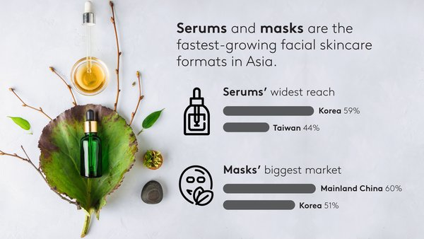 Serums and masks are the fastest-growing facial skincare formats in Asia