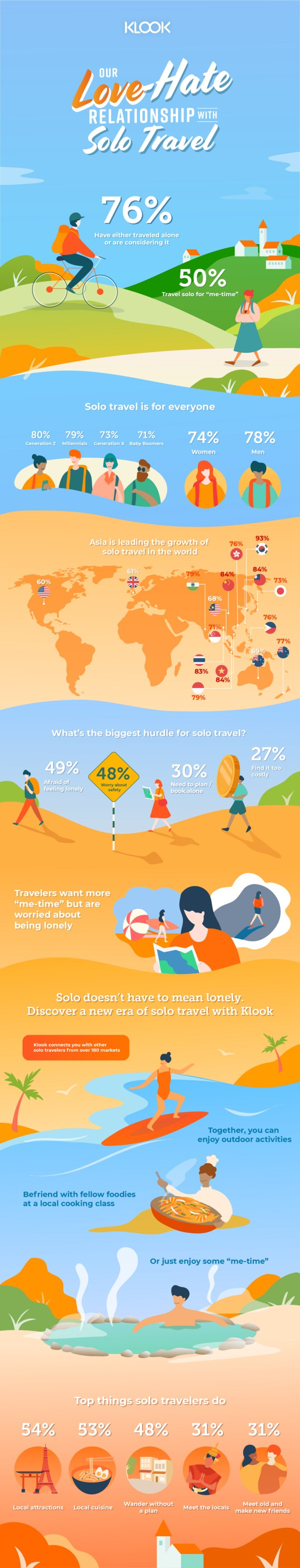 Infographic for Klook's Solo Travel survey