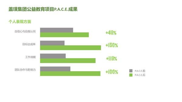 赋权女性  盖璞集团P.A.C.E.项目在华再添多个合作伙伴