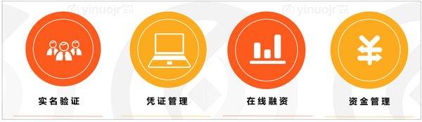 图2 壹诺供应链金融平台核心功能