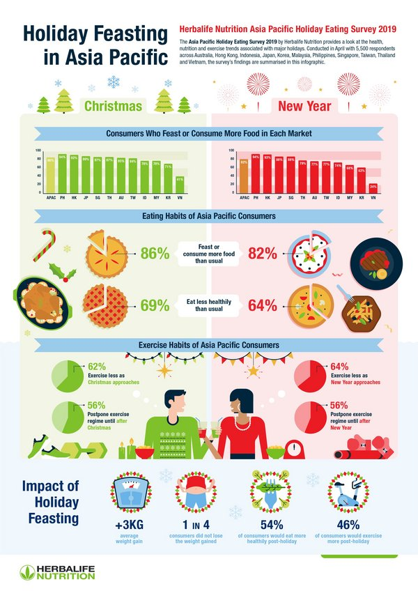 Herbalife Nutrition Study Reveals Asia Pacific Consumers Eat More, Exercise Less and Gain an Average of 3 Kilograms Around Christmas and the New Year