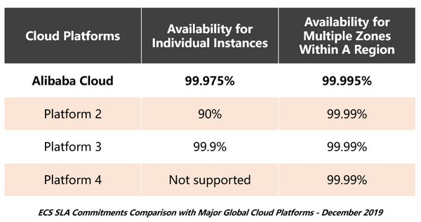 Alibaba Cloud Announces Industry Leading Availability Commitments