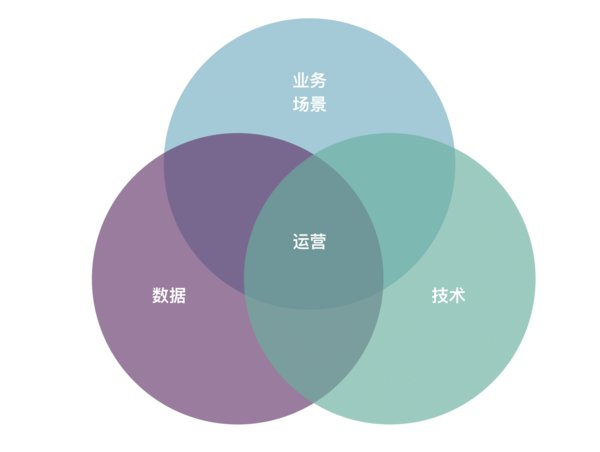 数据中台构建的四个蓝图