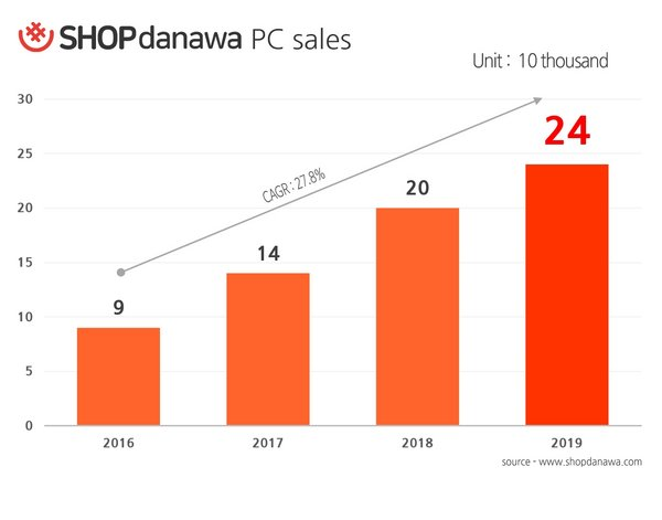 SHOPdanawa Sold 240,000 Assembled PCs in 2019, 20% Increase Year on Year