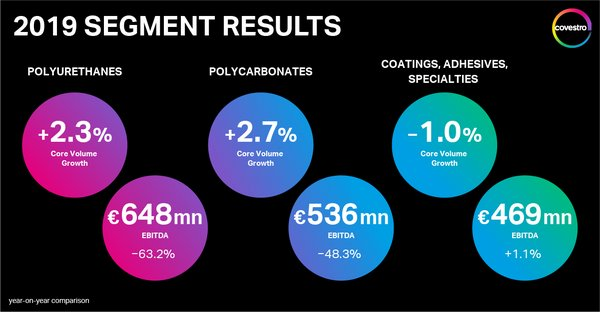 Covestro achieves targets in continuing challenging market environment