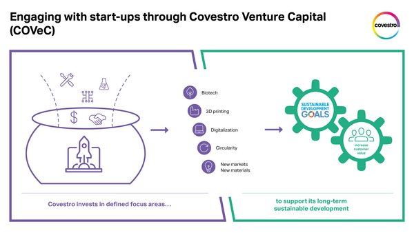 Covestro invests in start-ups