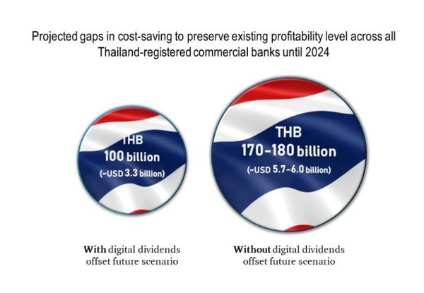 New study by Roland Berger expects lower profitability ahead for Thailand banking sector amid economic headwinds