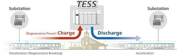 TESS Operational Mechanism