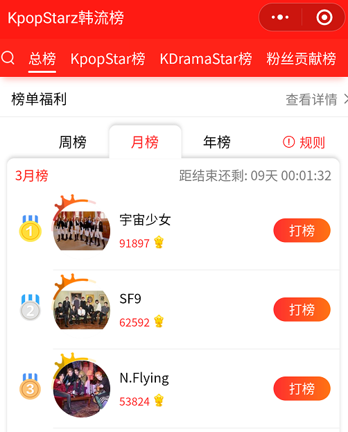 Screenshot of KpopStarz's wechat mini program ranking in the first three weeks of March 2020