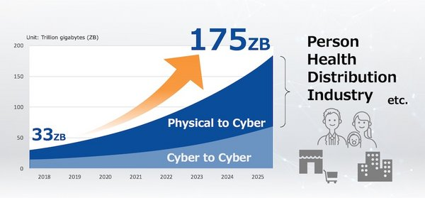"""Source: Created by Toshiba, based on the IDC White Paper """"The Digitization of the World from Edge to Core"""""""