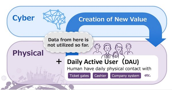 Creation of New Value by Combining Cyber and Physical Data