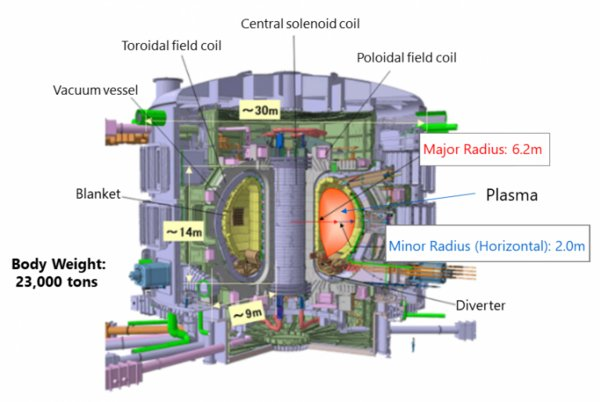 ITER Schematic - Source: Ministry of Education, Culture, Sports, Science and Technology official website