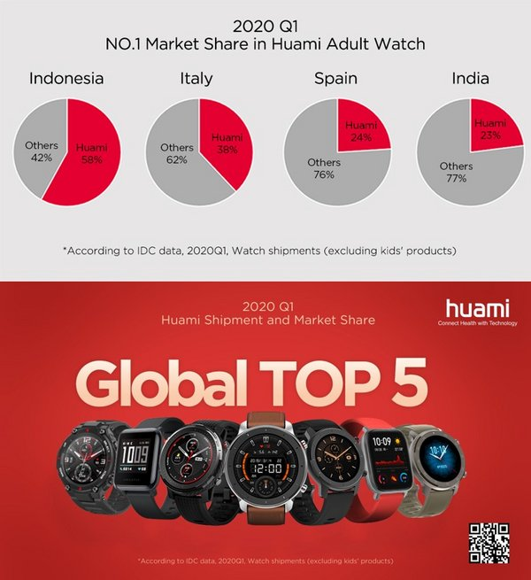 2020 Q1: Huami Ranked the Top 5 in both Global Watch Shipment and Market Share[1]