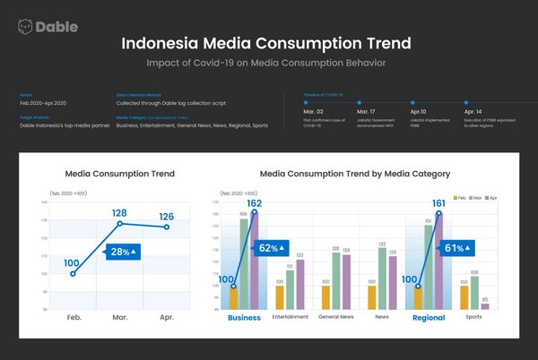 Dable publishes report on the impact of COVID-19 on media content consumption tendencies