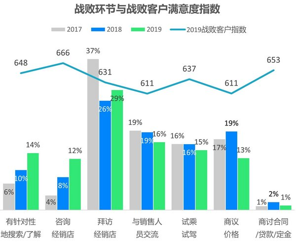 26%的潜在客户在拜访经销店之前就已放弃购买,来源:J.D. Power 2019中国汽车销售满意度研究(SSI)