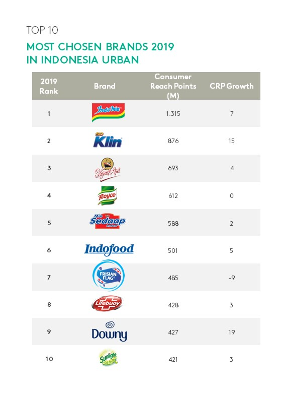 Kantar, Indonesia Urban Brand Footprint 2020: Top FMCG Brands that have been chosen by Indonesian consumers