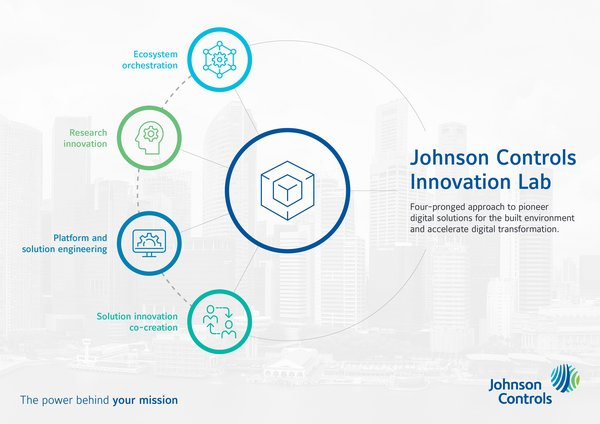 Johnson Controls Partners EDB to Set Up Lab to Drive AI-Based Innovations in Cognitive Built Environment Technologies