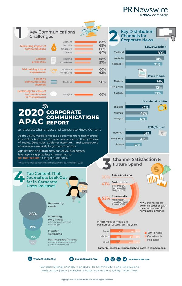Key findings from PR Newswire's 2020 Asia-Pacific Corporate Communications Report (Credit: PR Newswire)