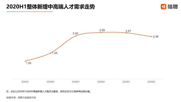 猎聘:2020上半年应届生新增职位恢复到2019年同期的89.09%