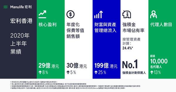 宏利香港公布2020年第二季及上半年業績 - 第二季核心盈利表現穩健; 2020年上半年所有重要財務指標,包括核心盈利、年度化保費等值銷售額及新造業務價值,均錄得增長