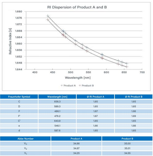 RI Dispersion of Dymax New Product A and B