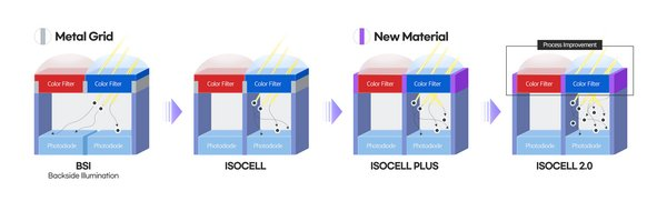 Samsung Expands Advanced 0.7μm-Pixel ISOCELL Image Sensor Offerings for Wider Mobile Applications