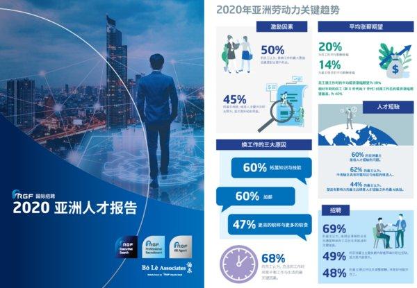 RGF 2020年亚洲劳动力关键趋势
