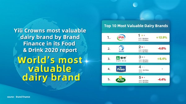 Yili Group Becomes World's Most Valuable Dairy Brand